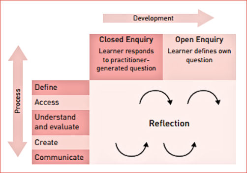 Model for Digital Literacy