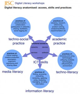 JISC Anatomy of digital literacy